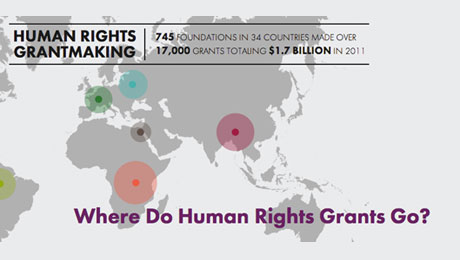 IHRFG launches new donor working group and releases new research on the state of human rights grantmaking
