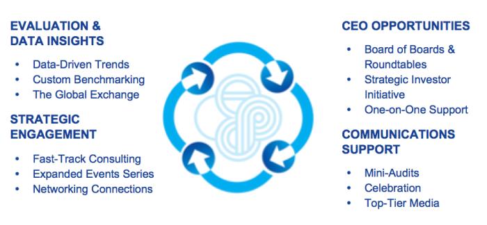 CECP's Engagement Model
