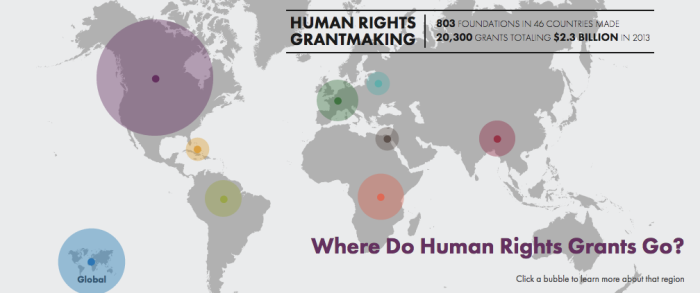 Human Rights Grantmaking
